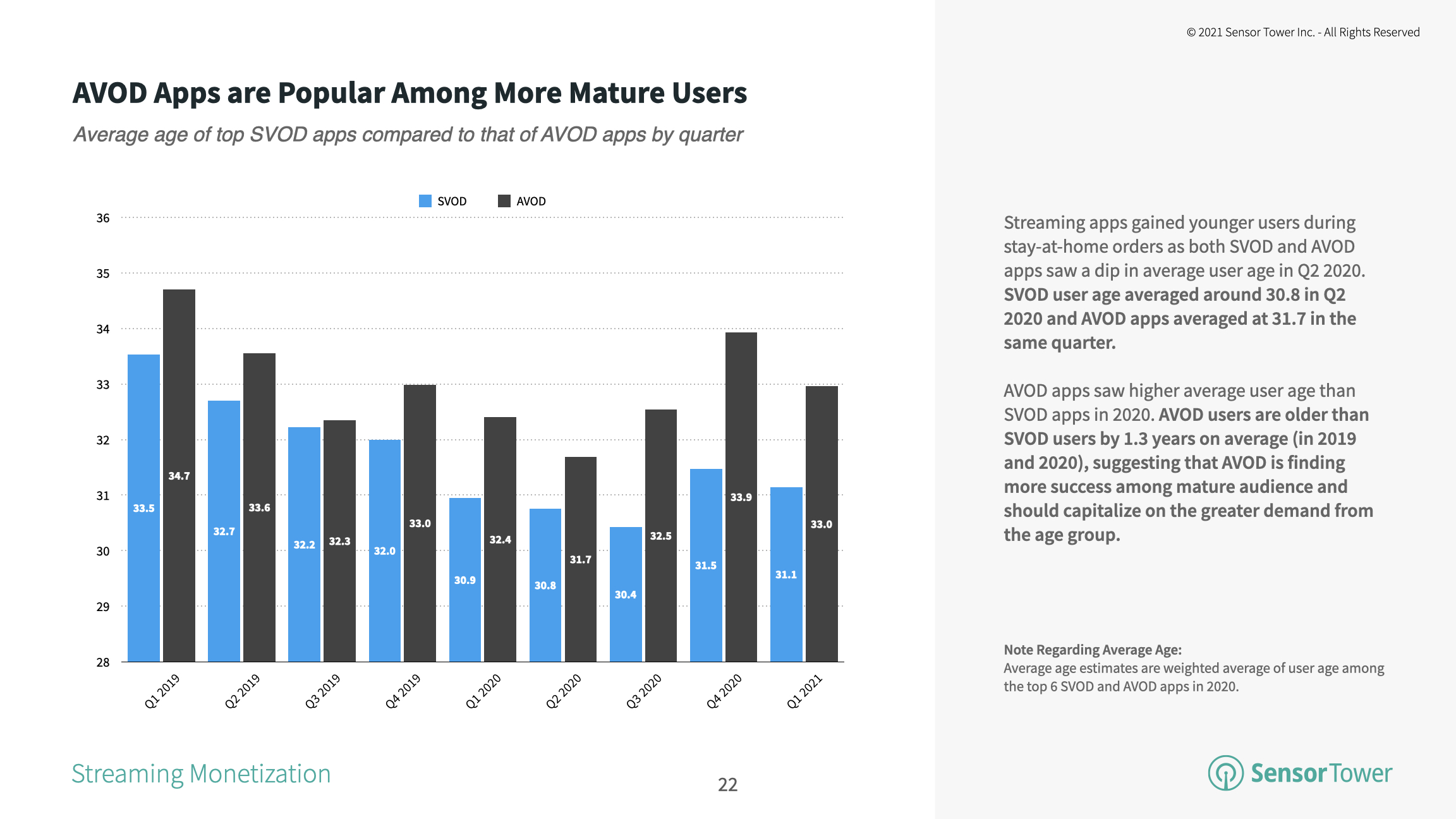 The average age of SVOD app users was about 31.1 years in the 1Q21, nearly 2 years younger than the average AVOD app user.