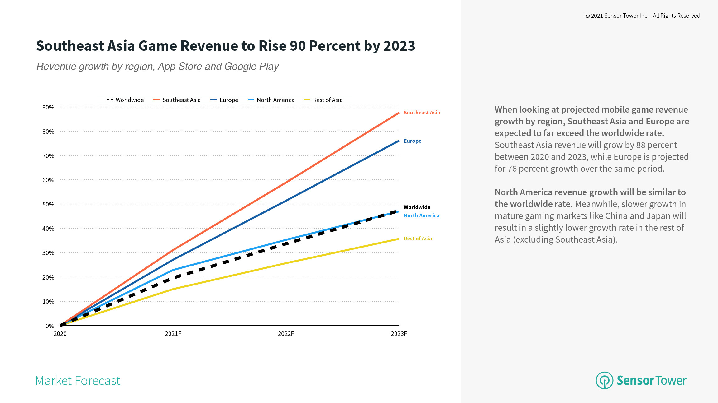 Mobile game revenue growth by region 2020 to 2023