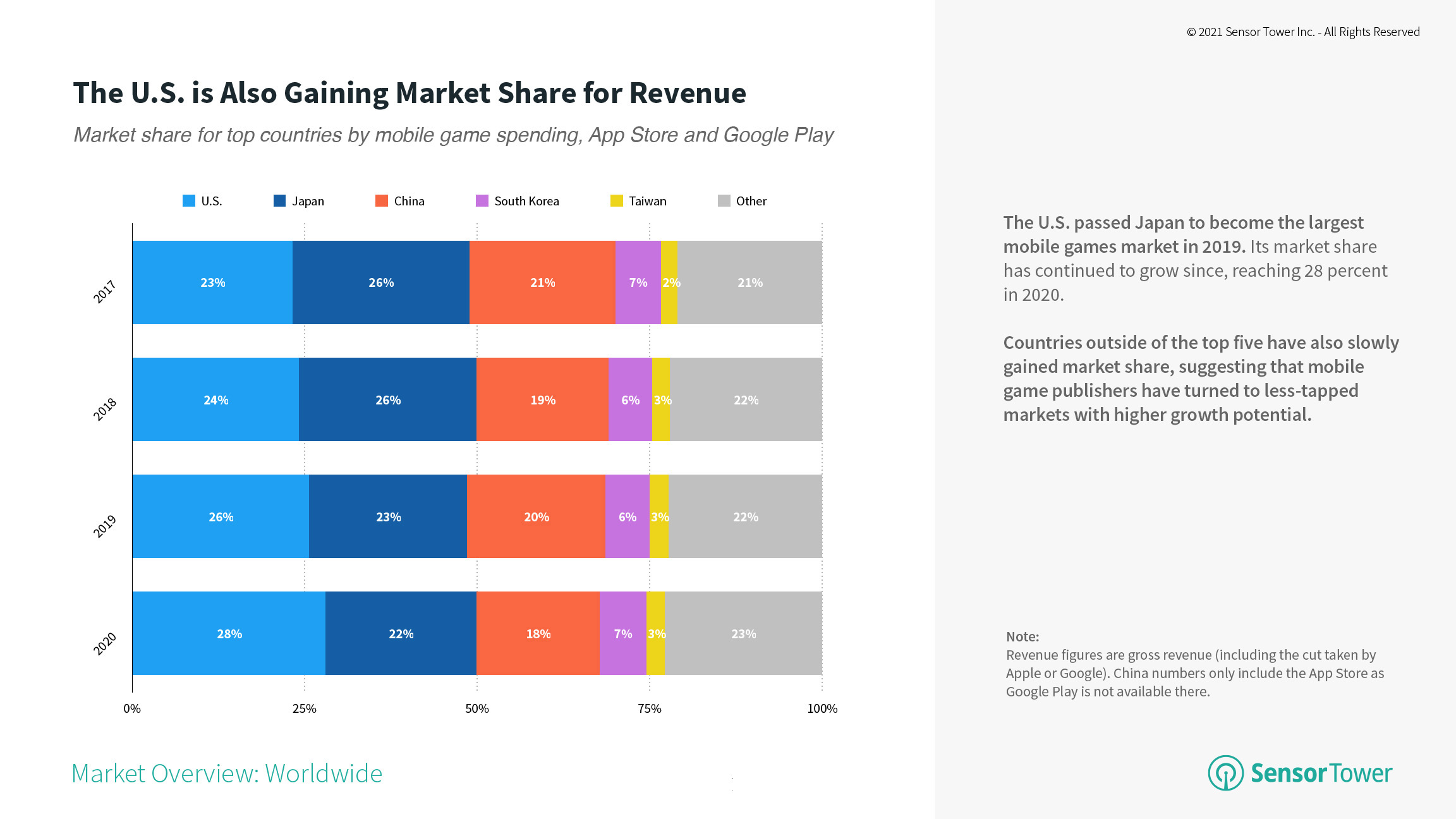 Market share for top countries by mobile game spending 2017 to 2020