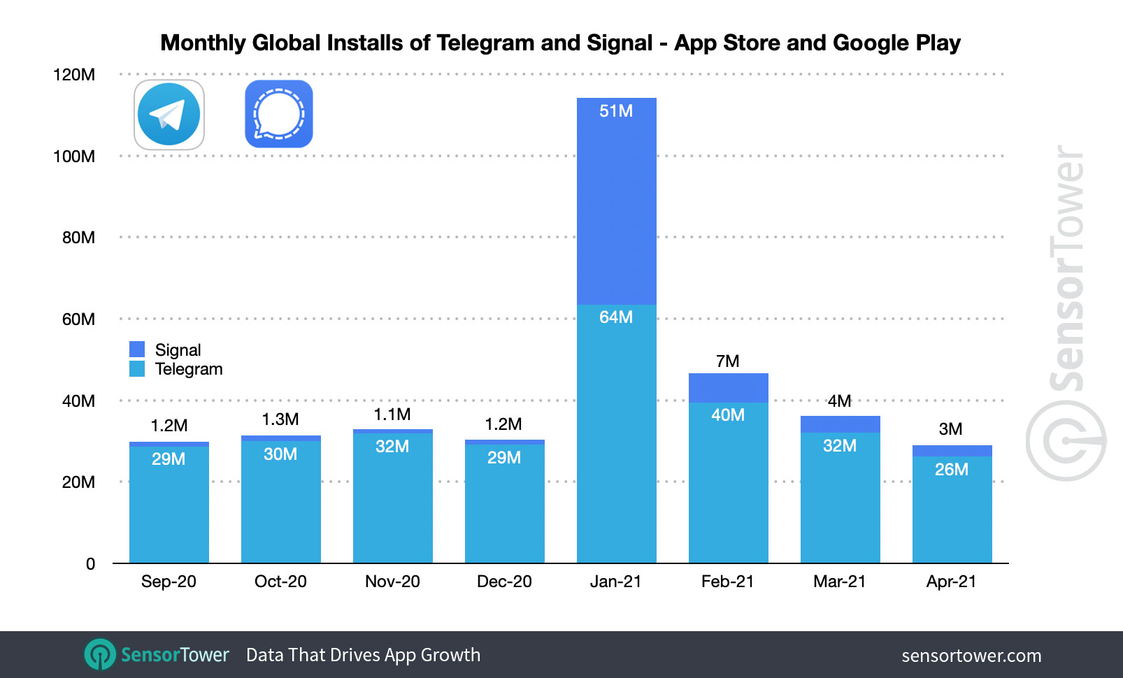 After a surge of adoption in January 2021, Telegram and Signal's installs are normalizing.