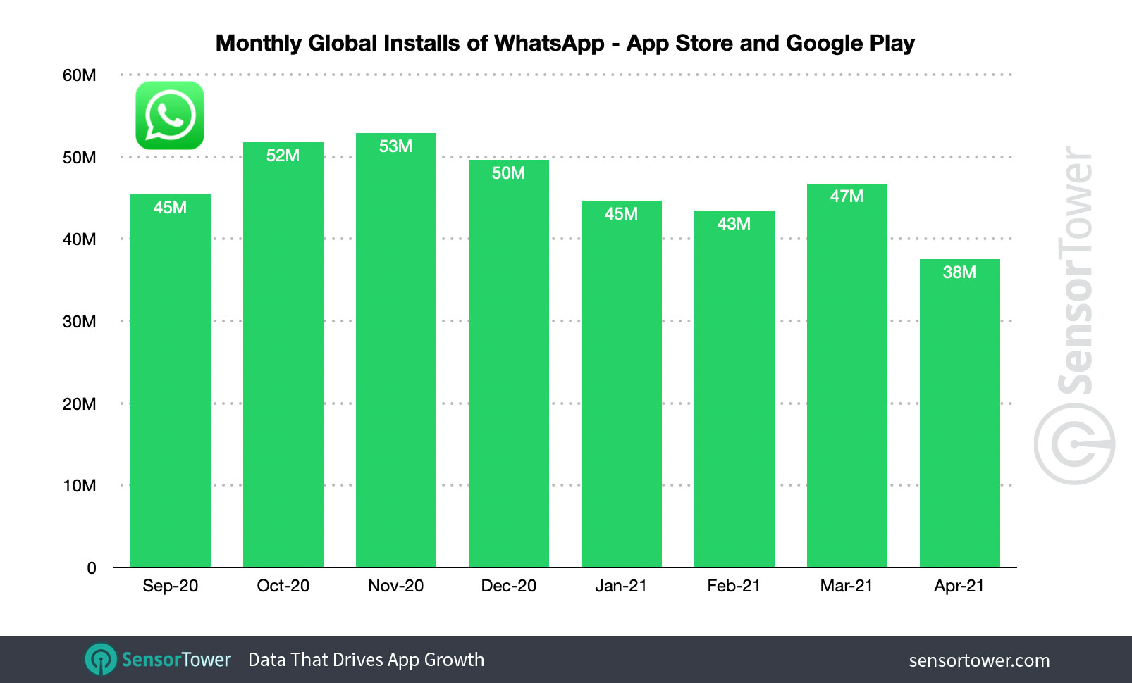 WhatsApp's installs saw a decline during the COVID-19 pandemic, and again after the company announced its new privacy policy.