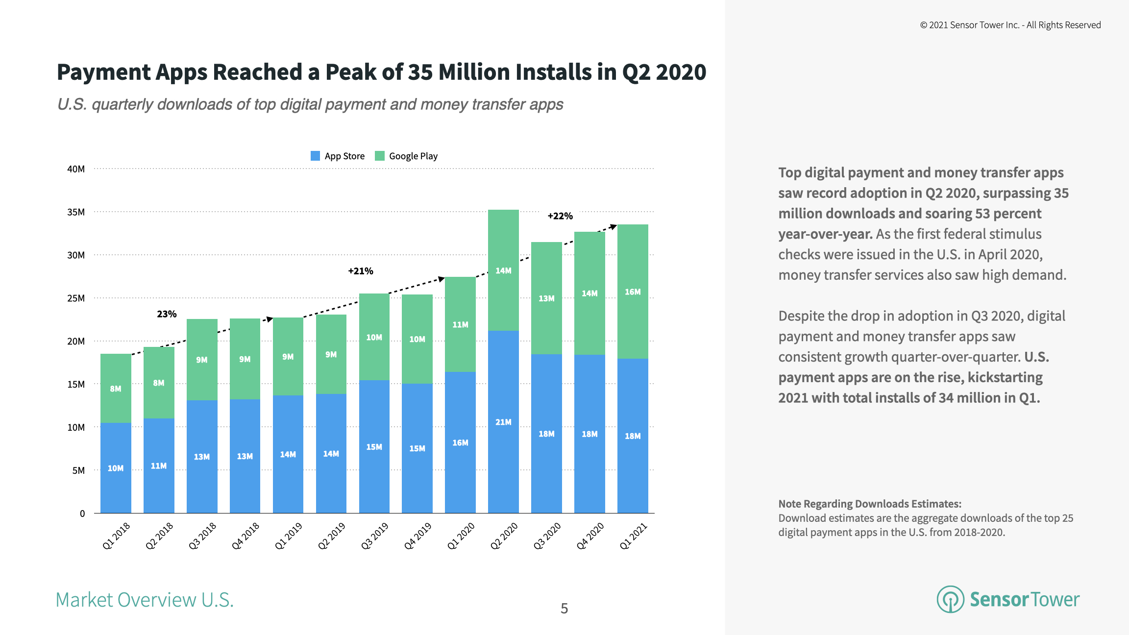 The top digital payment and money transfer apps in the U.S. saw record installs in 2Q20 when they reached more than 35 million.