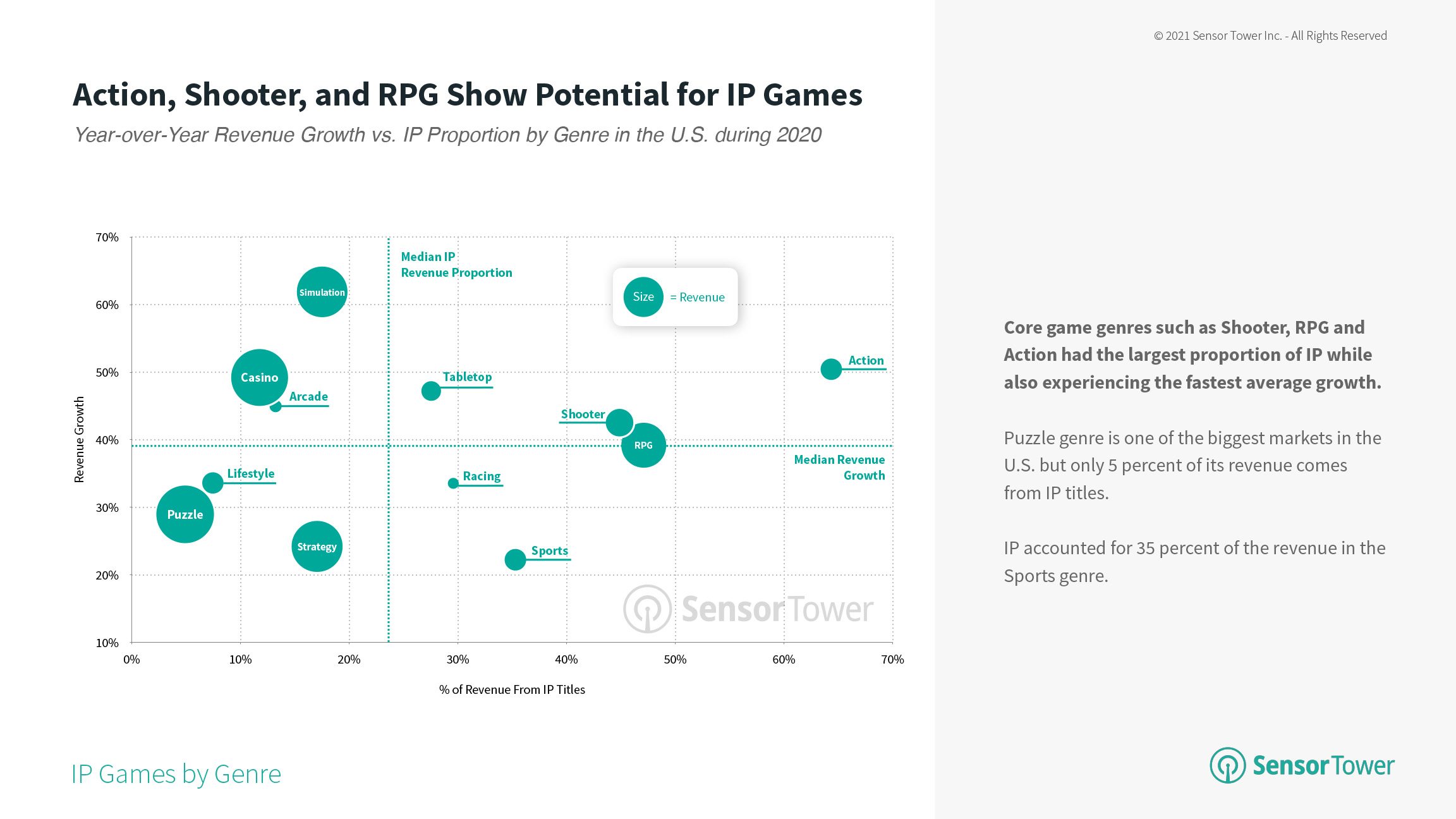 Year-Over-Year Revenue Growth Vs IP Proportion by Genre in the U.S. in 2020