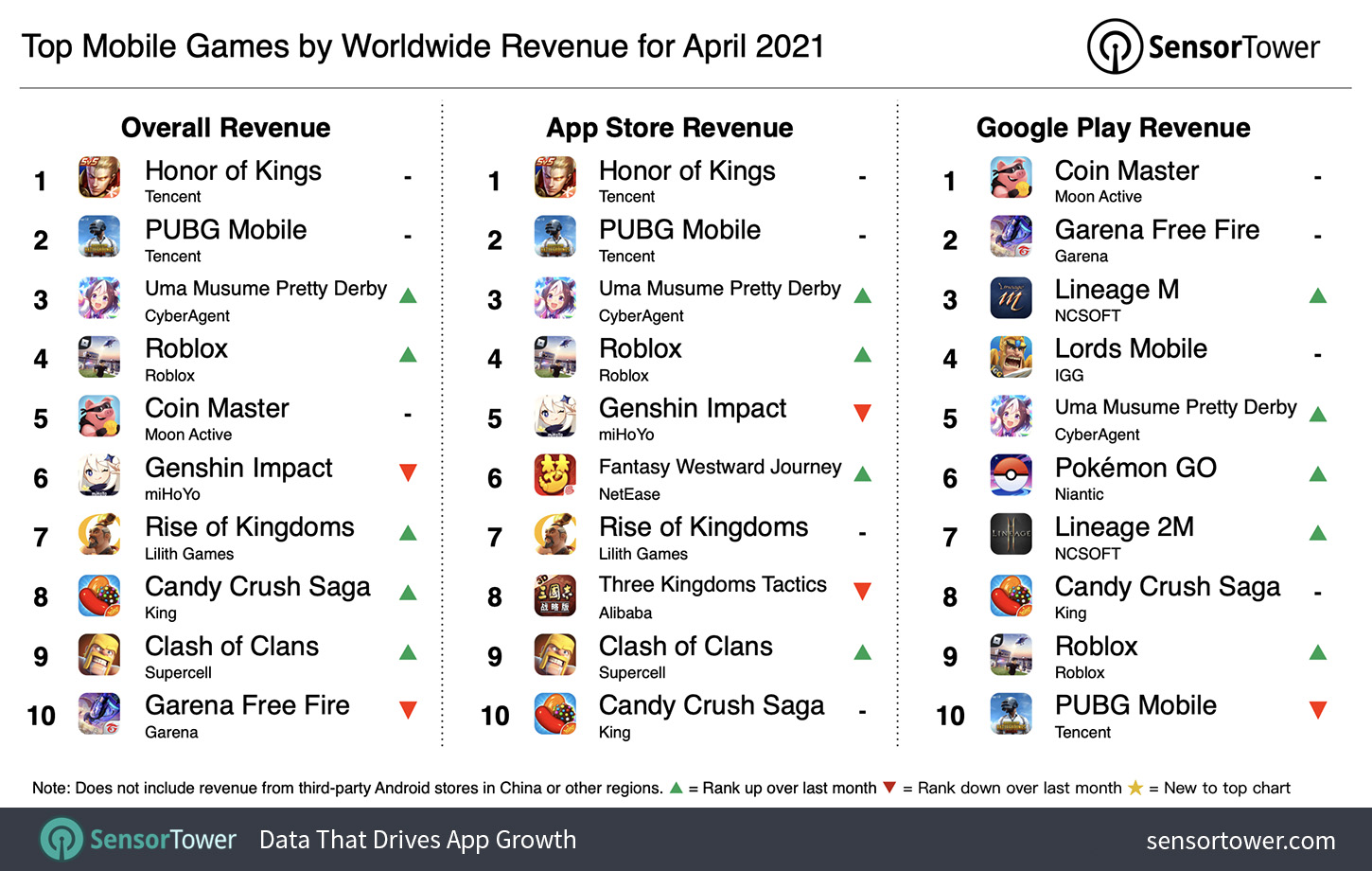"""""""Top Grossing Mobile Games Worldwide for April 2021"""