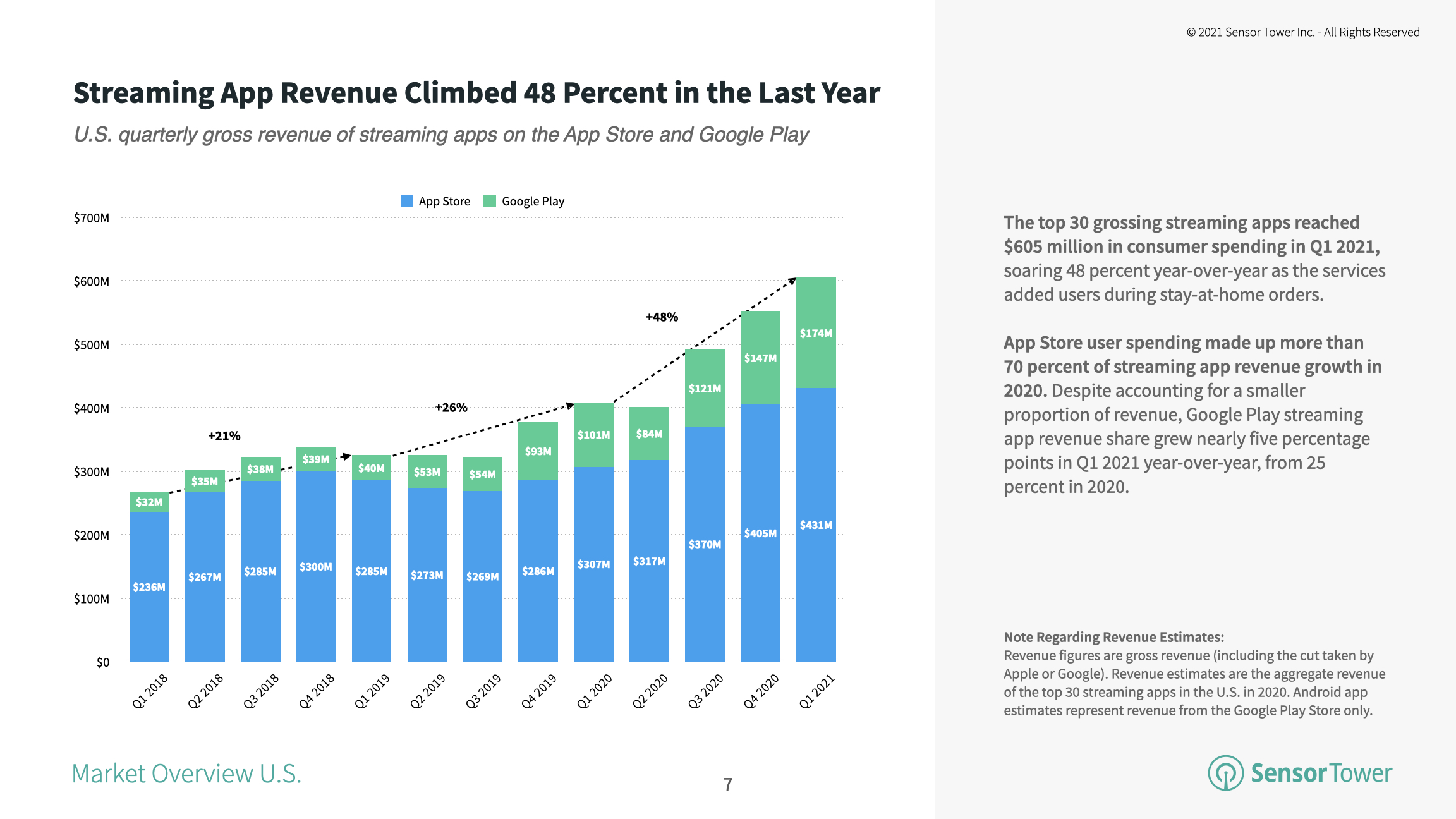 The top U.S. streaming apps saw their revenue climb 48 percent year-over-year to $605 million in Q1 2021.